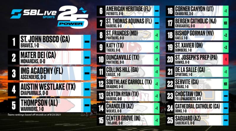 sblive power 25 football rankings aug. 23