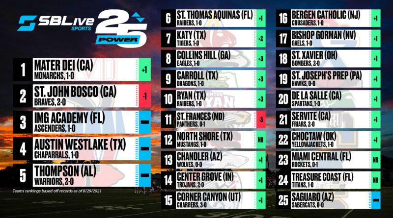 sblive power 25 football rankings aug. 30