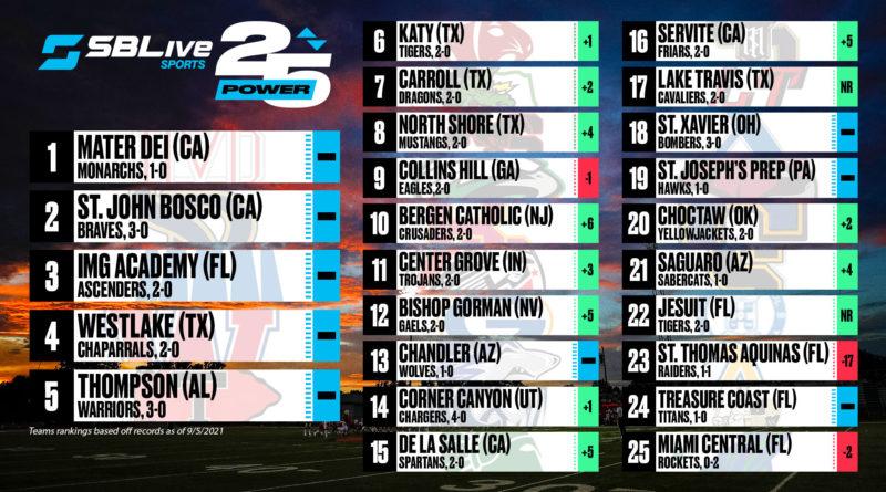 sblive power 25 football rankings sept. 6