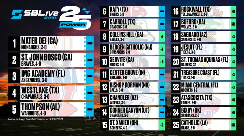 sblive power 25 national football rankings sept. 13