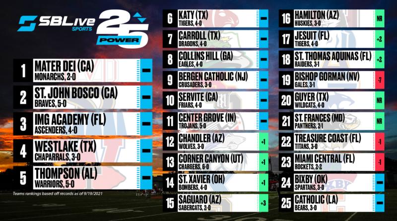 sblive power 25 football rankings sept. 20