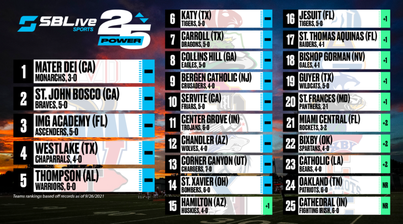 sblive power 25 football rankings sept.27