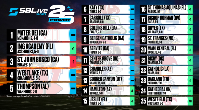 sblive power 25 football rankings october 4