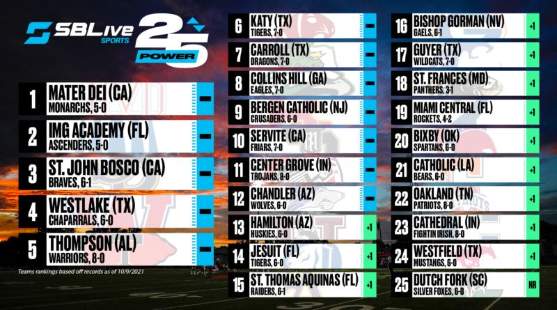sblive power 25 rankings Oct. 11