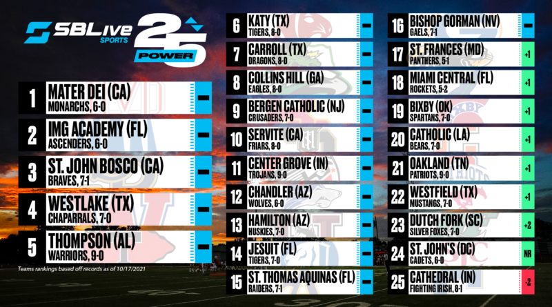 sblive power 25 national football rankings oct. 18