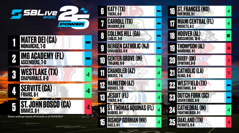 SBLive Power 25 football rankings